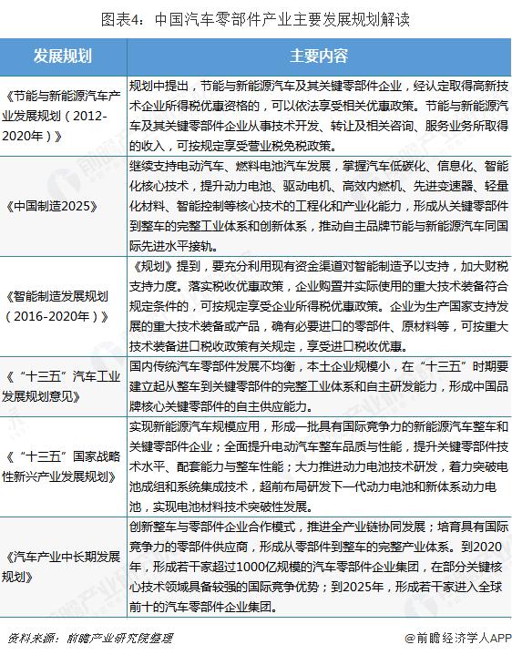 图表4:中国汽车零部件产业主要发展规划解读
