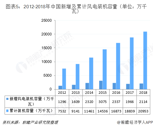 图表5:2012-2018年中国新增及累计风电装机容量(单位:万千瓦)