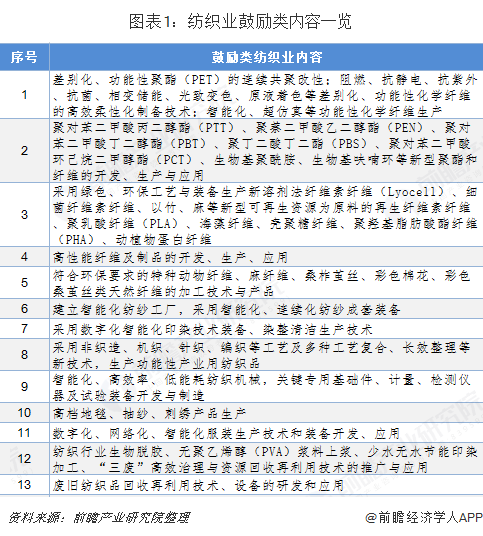 图表1:纺织业鼓励类内容一览
