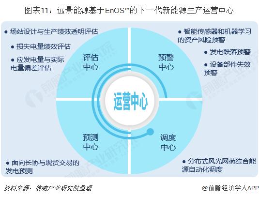 图表11:远景能源基于EnOS™的下一代新能源生产运营中心