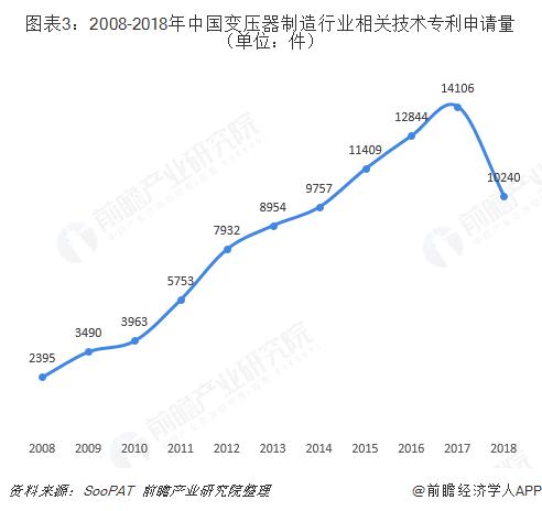 图表3:2008-2018年中国变压器制造行业相关技术专利申请量(单位:件)