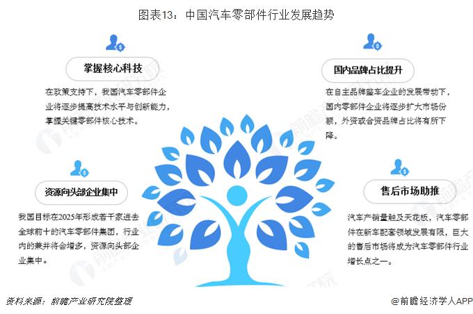 图表13:中国汽车零部件行业发展趋势