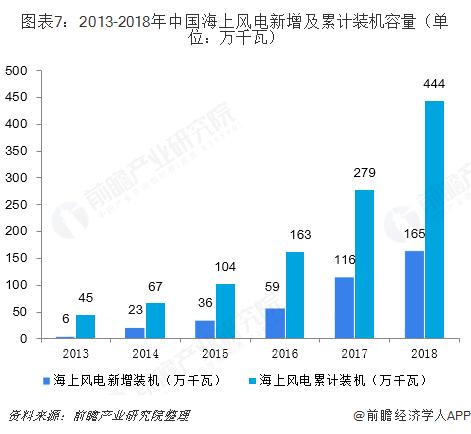 图表7:2013-2018年中国海上风电新增及累计装机容量(单位:万千瓦)