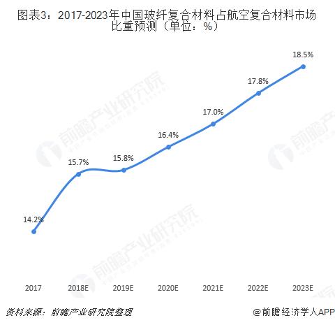 图表3:2017-2023年中国玻纤复合材料占航空复合材料市场比重预测(单位:%)