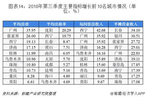 图表14:2018年第三季度主要指标增长前10名城市情况(单位:%)