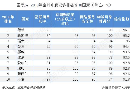 图表5:2018年全球电商指数排名前10国家(单位:%)