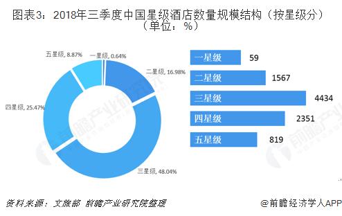 图表3:2018年三季度中国星级酒店数量规模结构(按星级分)(单位:%)