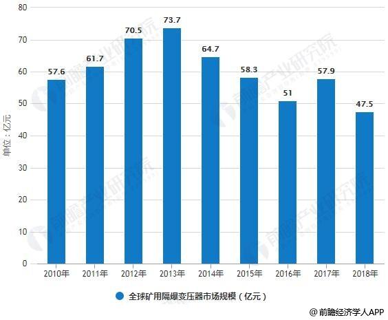 2010-2018年全球矿用隔爆变压器市场规模统计情况及预测