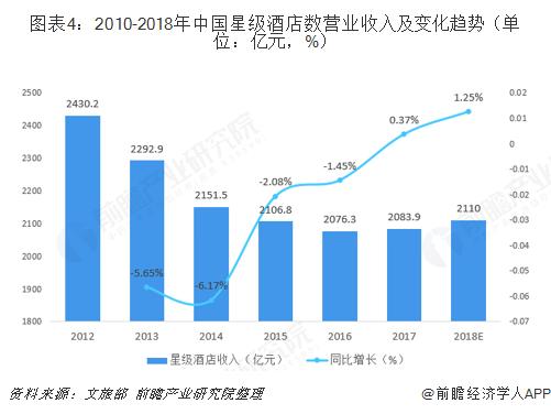 图表4:2010-2018年中国星级酒店数营业收入及变化趋势(单位:亿元,%)