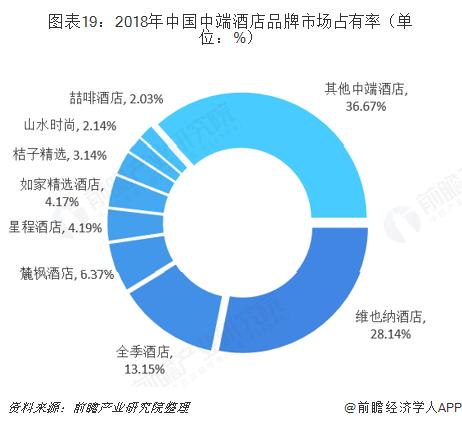 图表19:2018年中国中端酒店品牌市场占有率(单位:%)