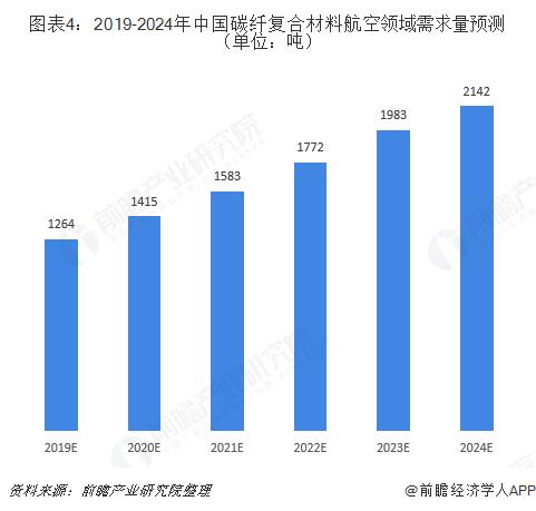 图表4:2019-2024年中国碳纤复合材料航空领域需求量预测(单位:吨)