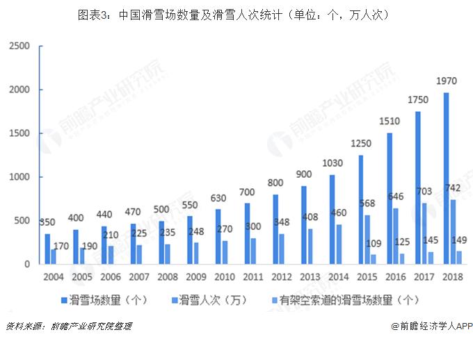 图表3:中国滑雪场数量及滑雪人次统计(单位:个,万人次)