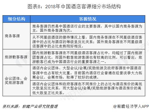 图表8:2018年中国酒店客源细分市场结构