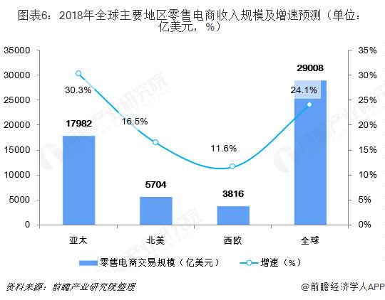 图表6:2018年全球主要地区零售电商收入规模及增速预测(单位:亿美元,%)