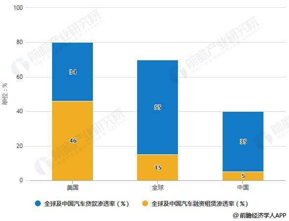 全球及中国汽车金融渗透率结构占比统计情况