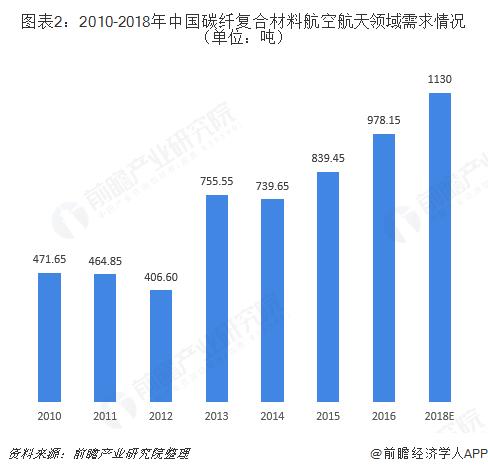 图表2:2010-2018年中国碳纤复合材料航空航天领域需求情况(单位:吨)