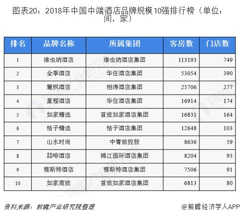 图表20:2018年中国中端酒店品牌规模10强排行榜(单位:间,家)