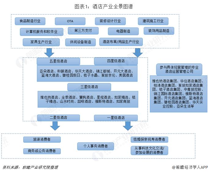 图表1:酒店产业全景图谱