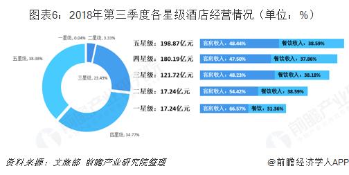 图表6:2018年第三季度各星级酒店经营情况(单位:%)
