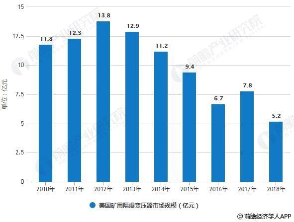 2010-2018年美国矿用隔爆变压器市场规模统计及增长情况预测