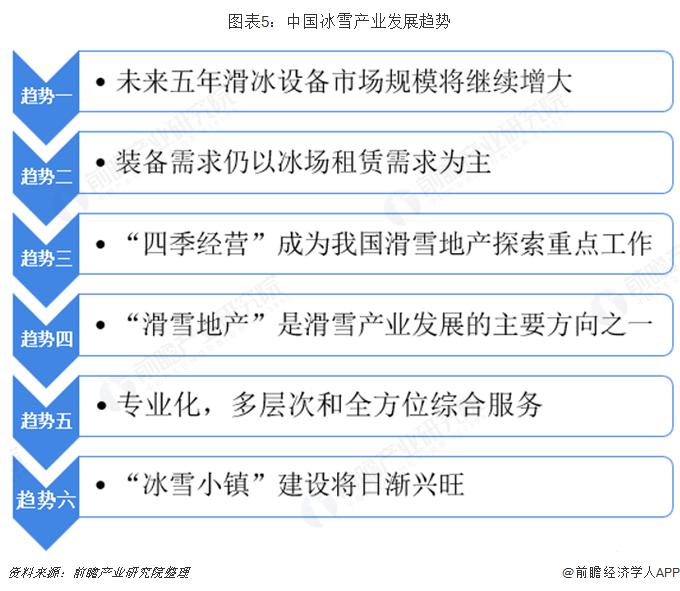 图表5:中国冰雪产业发展趋势