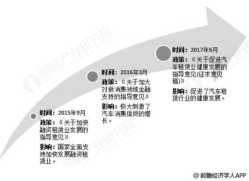 中国汽车融资租赁行业支持政策分析情况