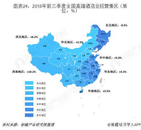 图表24:2018年前三季度全国高端酒店业经营情况(单位:%)