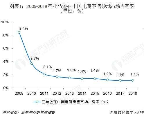 图表1:2009-2018年亚马逊在中国电商零售领域市场占有率(单位:%)