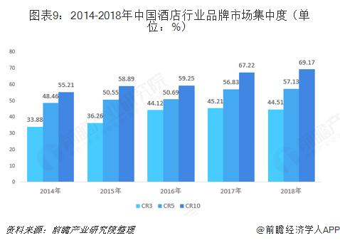 图表9:2014-2018年中国酒店行业品牌市场集中度(单位:%)
