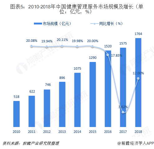 图表5:2010-2018年中国健康管理服务市场规模及增长(单位:亿元,%)