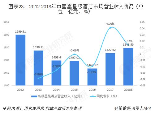 图表23:2012-2018年中国高星级酒店市场营业收入情况(单位:亿元,%)