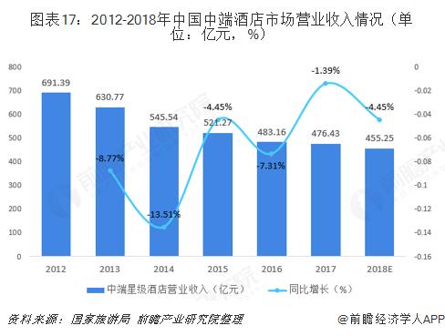 图表17:2012-2018年中国中端酒店市场营业收入情况(单位:亿元,%)