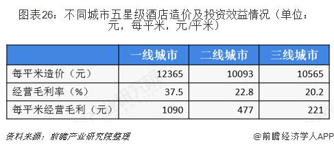 图表26:不同城市五星级酒店造价及投资效益情况(单位:元,每平米,元/平米)