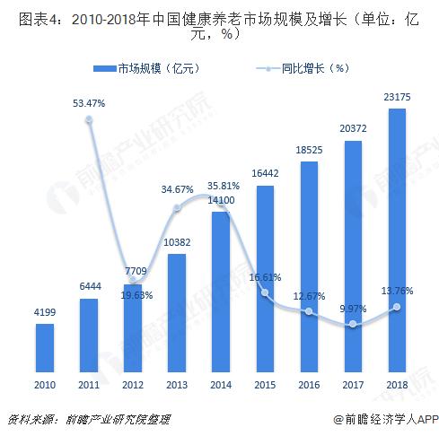 图表4:2010-2018年中国健康养老市场规模及增长(单位:亿元,%)