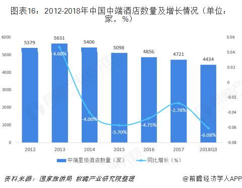 图表16:2012-2018年中国中端酒店数量及增长情况(单位:家,%)