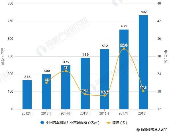 2012-2018年中国汽车租赁行业市场规模统计及增长情况