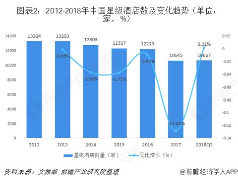 图表2:2012-2018年中国星级酒店数及变化趋势(单位:家,%)