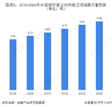 图表5:2019-2024年中国玻纤复合材料航空领域需求量预测(单位:吨)