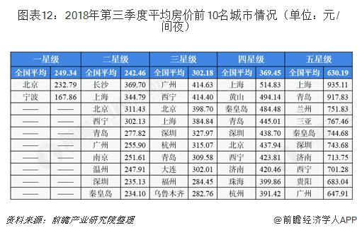 图表12:2018年第三季度平均房价前10名城市情况(单位:元/间夜)