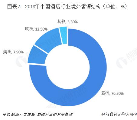 图表7:2018年中国酒店行业境外客源结构(单位:%)