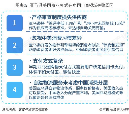 图表2:亚马逊美国商业模式在中国电商领域失败原因