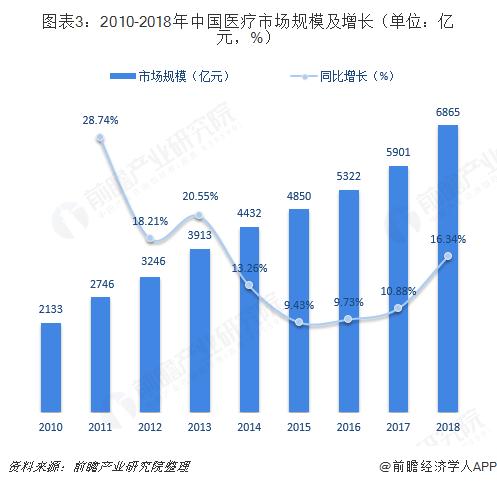 图表3:2010-2018年中国医疗市场规模及增长(单位:亿元,%)