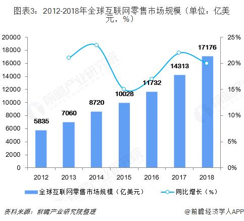 图表3:2012-2018年全球互联网零售市场规模(单位:亿美元,%)