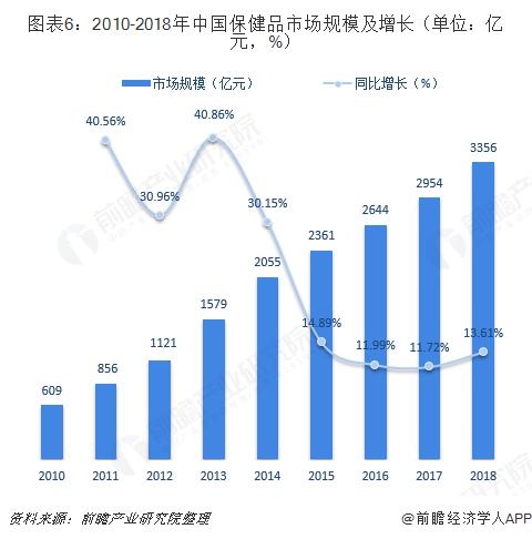 图表6:2010-2018年中国保健品市场规模及增长(单位:亿元,%)