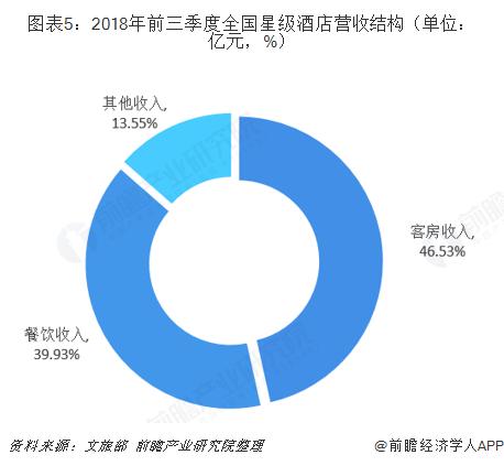图表5:2018年前三季度全国星级酒店营收结构(单位:亿元,%)
