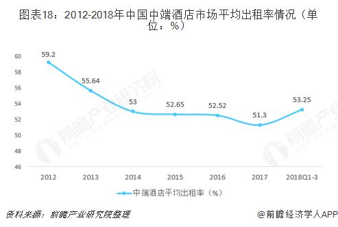 图表18:2012-2018年中国中端酒店市场平均出租率情况(单位:%)
