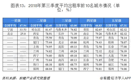 图表13:2018年第三季度平均出租率前10名城市情况(单位:%)