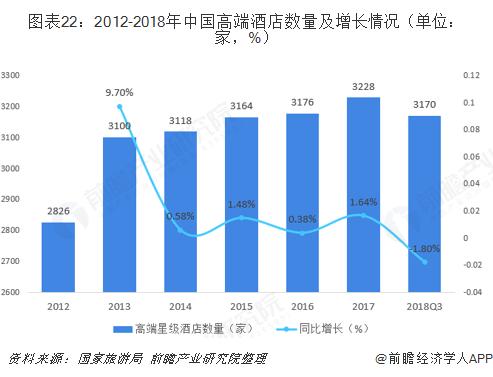 图表22:2012-2018年中国高端酒店数量及增长情况(单位:家,%)