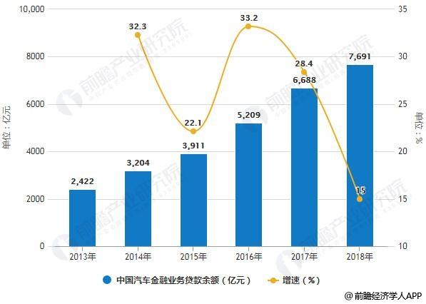2013-2018年中国汽车金融业务贷款余额统计及增长情况预测