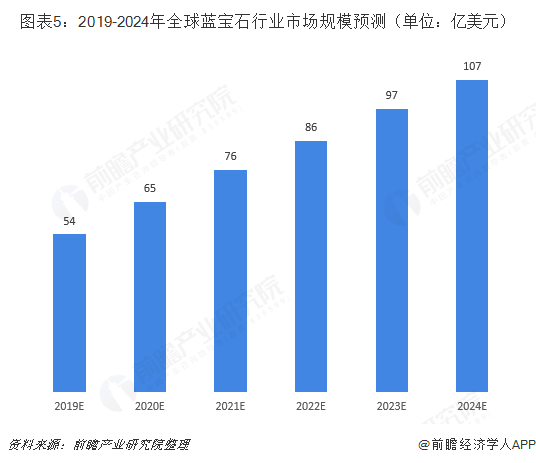 图表5:2019-2024年全球蓝宝石行业市场规模预测(单位:亿美元)